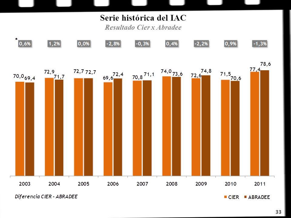 Serie histórica del IAC Resultado Cier x Abradee
