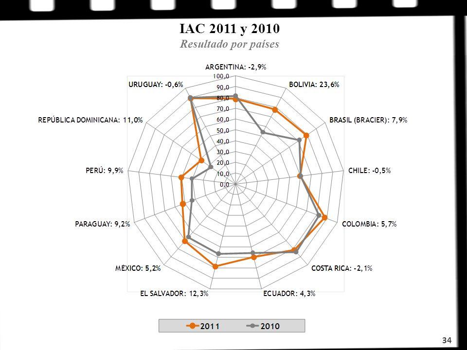 IAC 2011 y 2010 Resultado por países