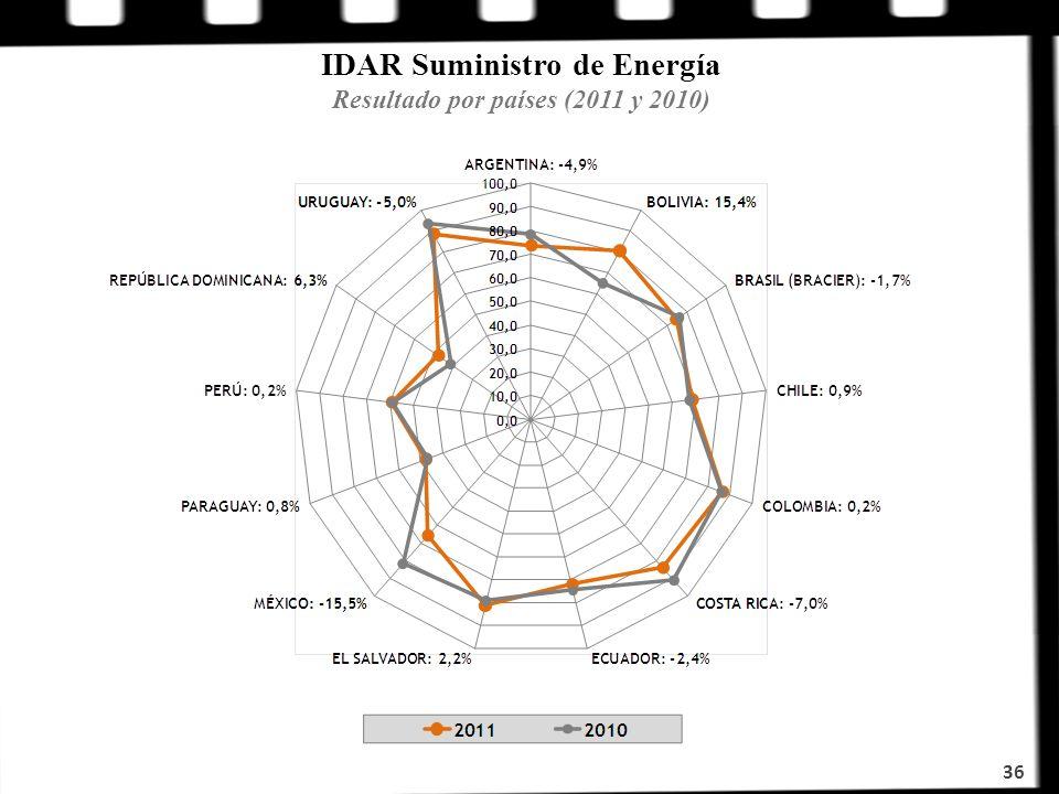 IDAR Suministro de Energía Resultado por países (2011 y 2010)