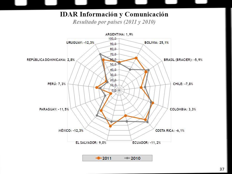 IDAR Información y Comunicación Resultado por países (2011 y 2010)