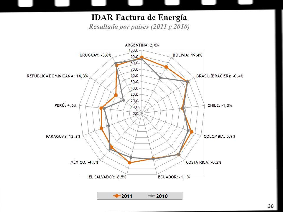 IDAR Factura de Energía Resultado por países (2011 y 2010)