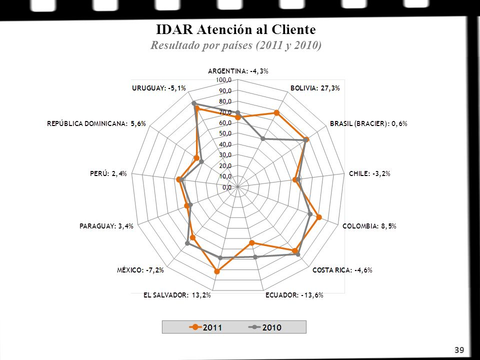 IDAR Atención al Cliente Resultado por países (2011 y 2010)