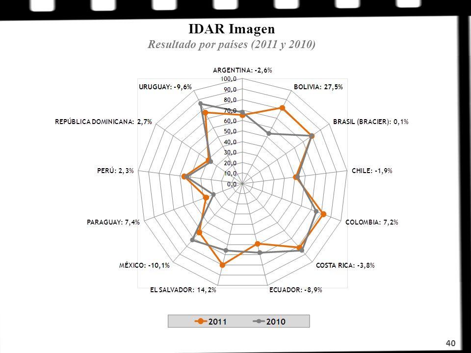 IDAR Imagen Resultado por países (2011 y 2010)