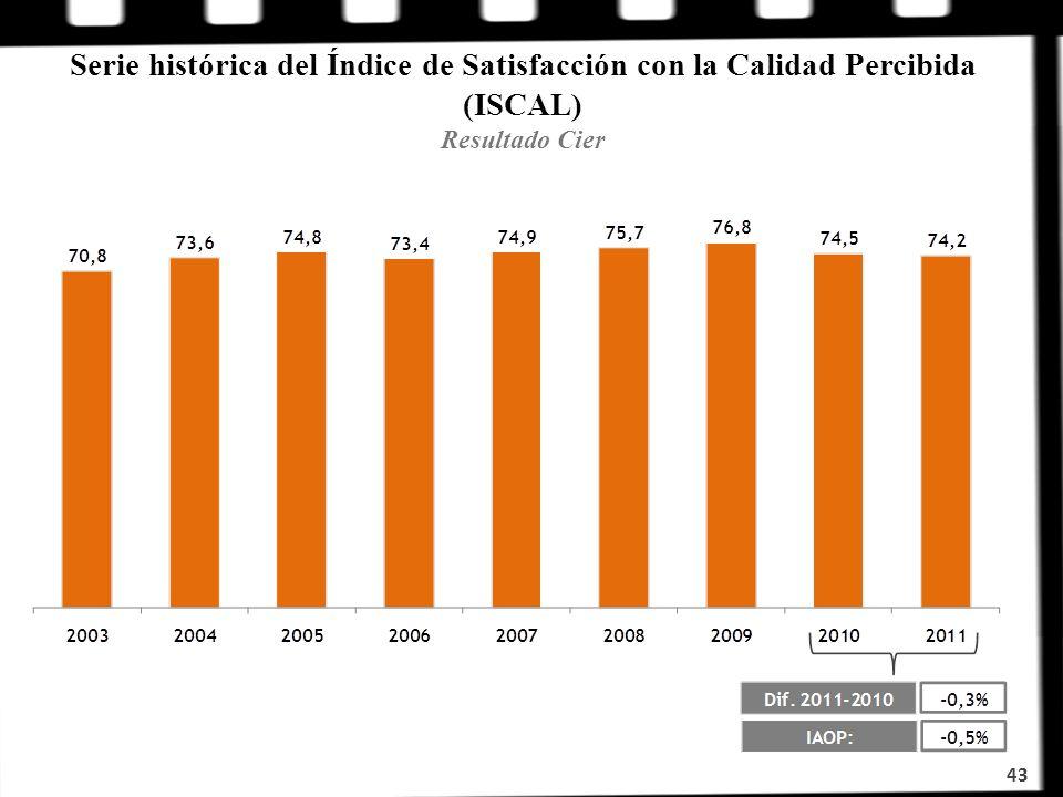Serie histórica del Índice de Satisfacción con la Calidad Percibida (ISCAL) Resultado Cier