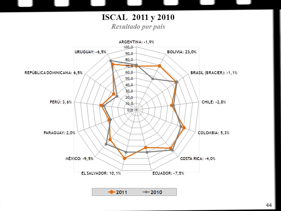 ISCAL 2011 y 2010 Resultado por país