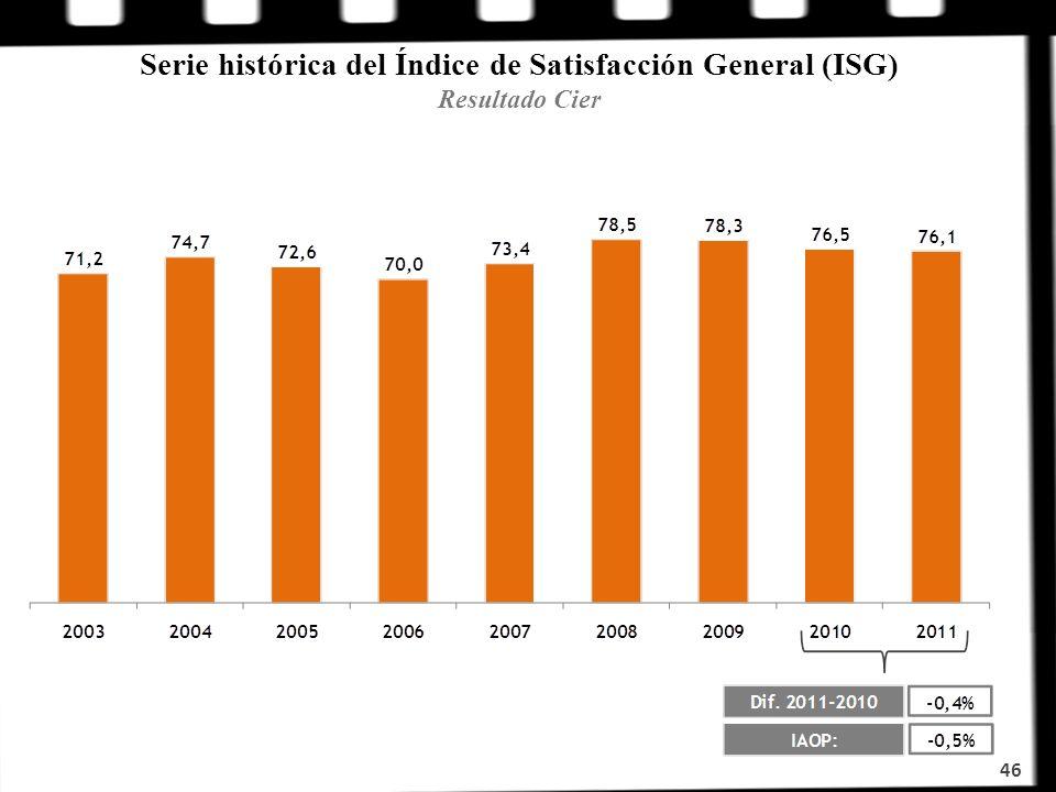 Serie histórica del Índice de Satisfacción General (ISG) Resultado Cier