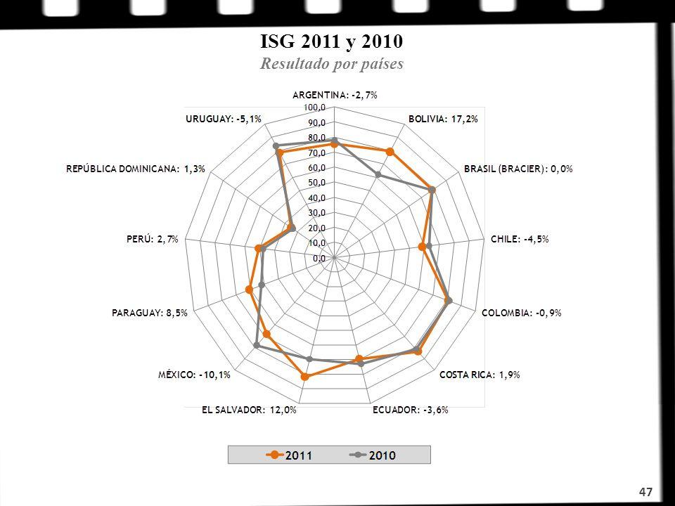 ISG 2011 y 2010 Resultado por países