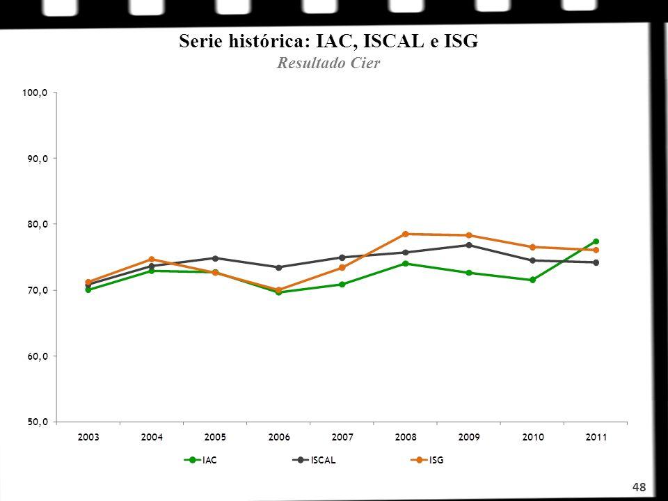 Serie histórica: IAC, ISCAL e ISG Resultado Cier