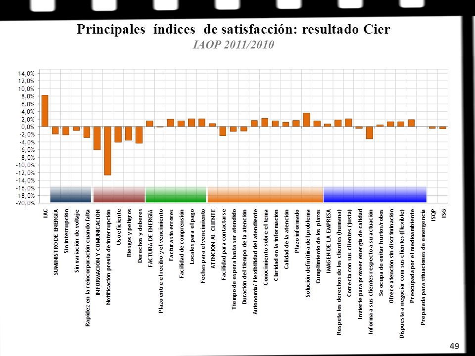 Principales índices de satisfacción: resultado Cier IAOP 2011/2010