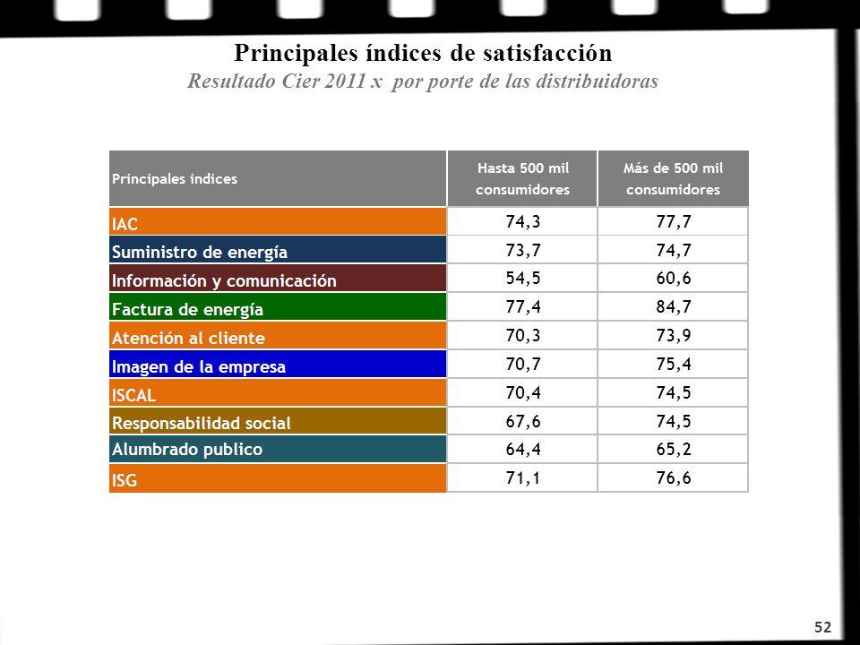 Principales índices de satisfacción Resultado Cier 2011 x por porte de las distribuidoras