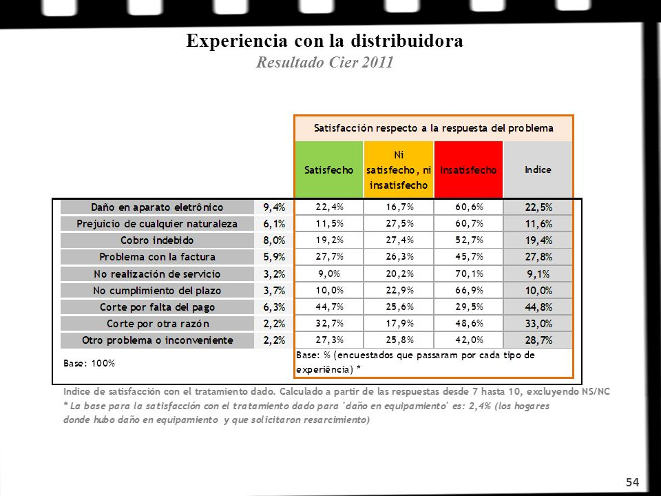 Experiencia con la distribuidora Resultado Cier 2011