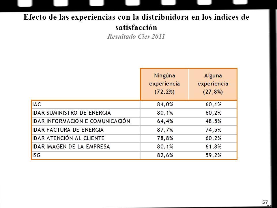Efecto de las experiencias con la distribuidora en los índices de satisfacción Resultado Cier 2011