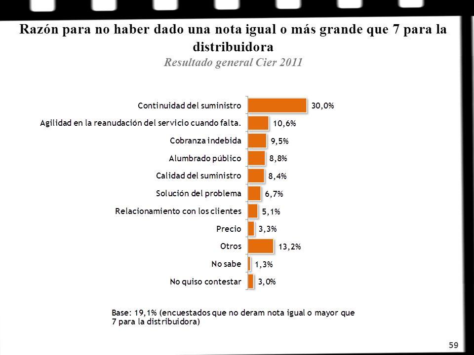 Razón para no haber dado una nota igual o más grande que 7 para la distribuidora Resultado general Cier 2011