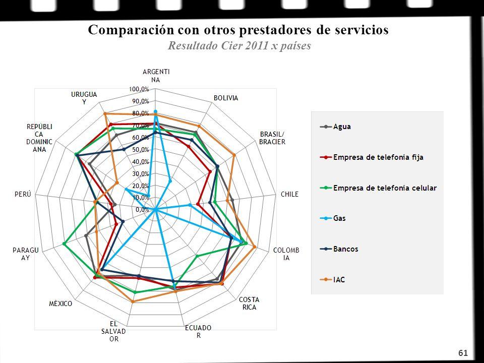 Comparación con otros prestadores de servicios Resultado Cier 2011 x países