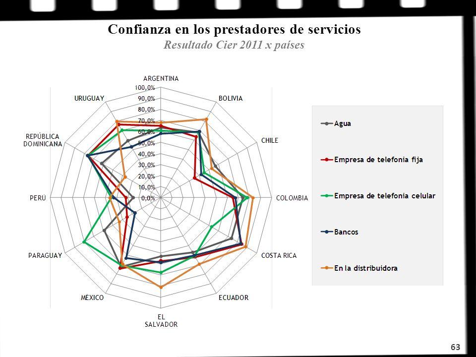 Confianza en los prestadores de servicios Resultado Cier 2011 x países