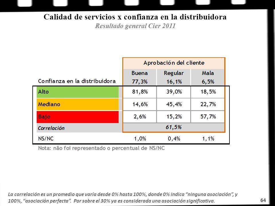 Calidad de servicios x confianza en la distribuidora Resultado general Cier 2011