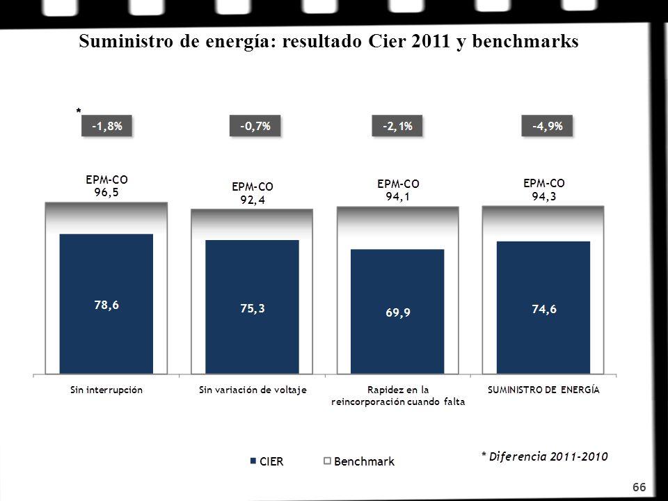 Suministro de energía: resultado Cier 2011 y benchmarks