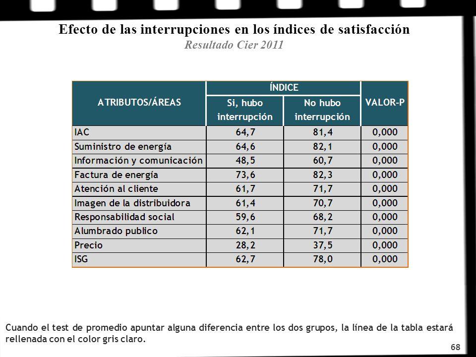 Efecto de las interrupciones en los índices de satisfacción Resultado Cier 2011