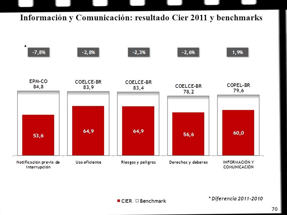 Información y Comunicación: resultado Cier 2011 y benchmarks