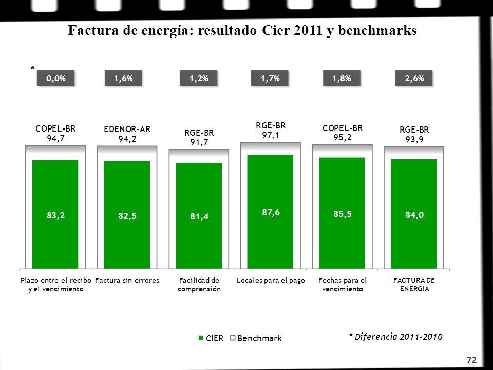 Factura de energía: resultado Cier 2011 y benchmarks