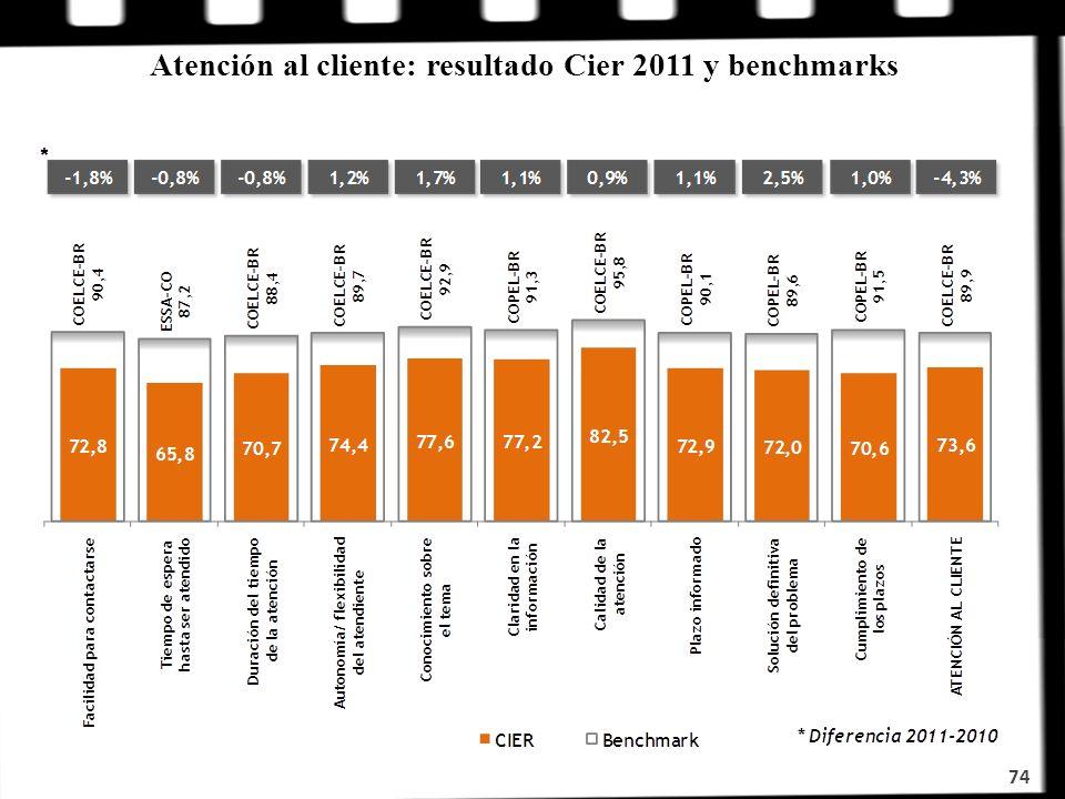 Atención al cliente: resultado Cier 2011 y benchmarks