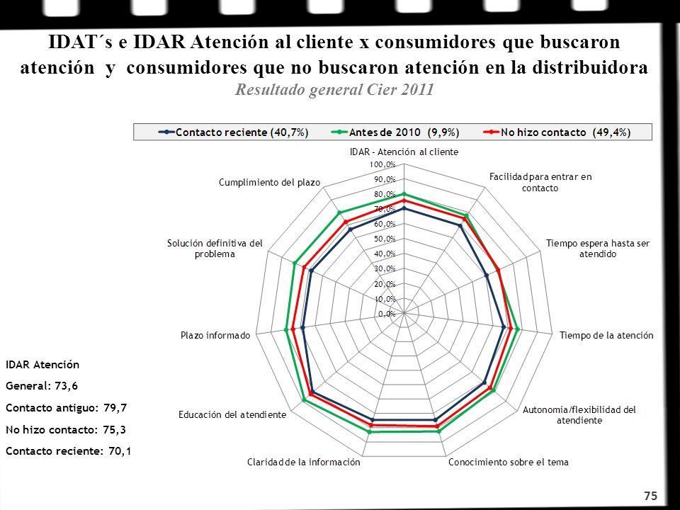 IDAT´s e IDAR Atención al cliente x consumidores que buscaron atención y consumidores que no buscaron atención en la distribuidora Resultado general Cier 2011