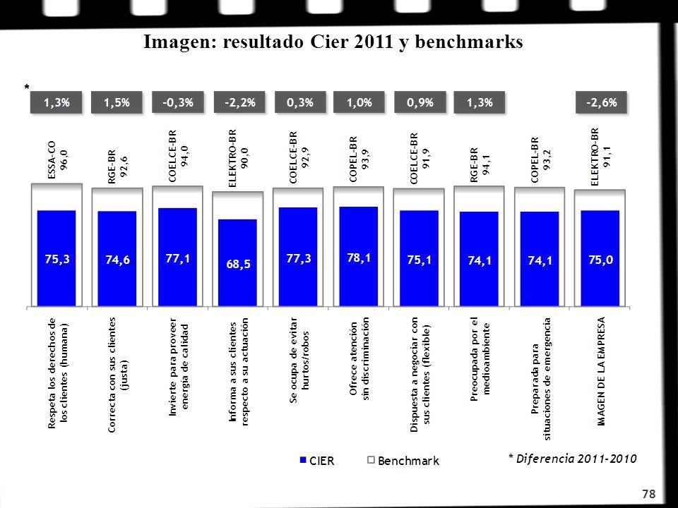 Imagen: resultado Cier 2011 y benchmarks