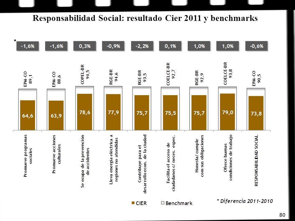 Responsabilidad Social: resultado Cier 2011 y benchmarks