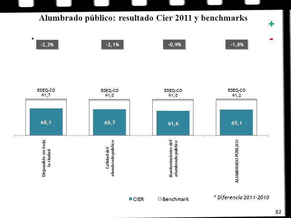 Alumbrado público: resultado Cier 2011 y benchmarks