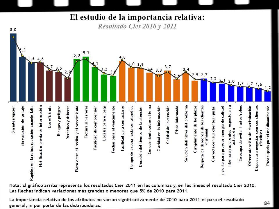 El estudio de la importancia relativa: Resultado Cier 2010 y 2011