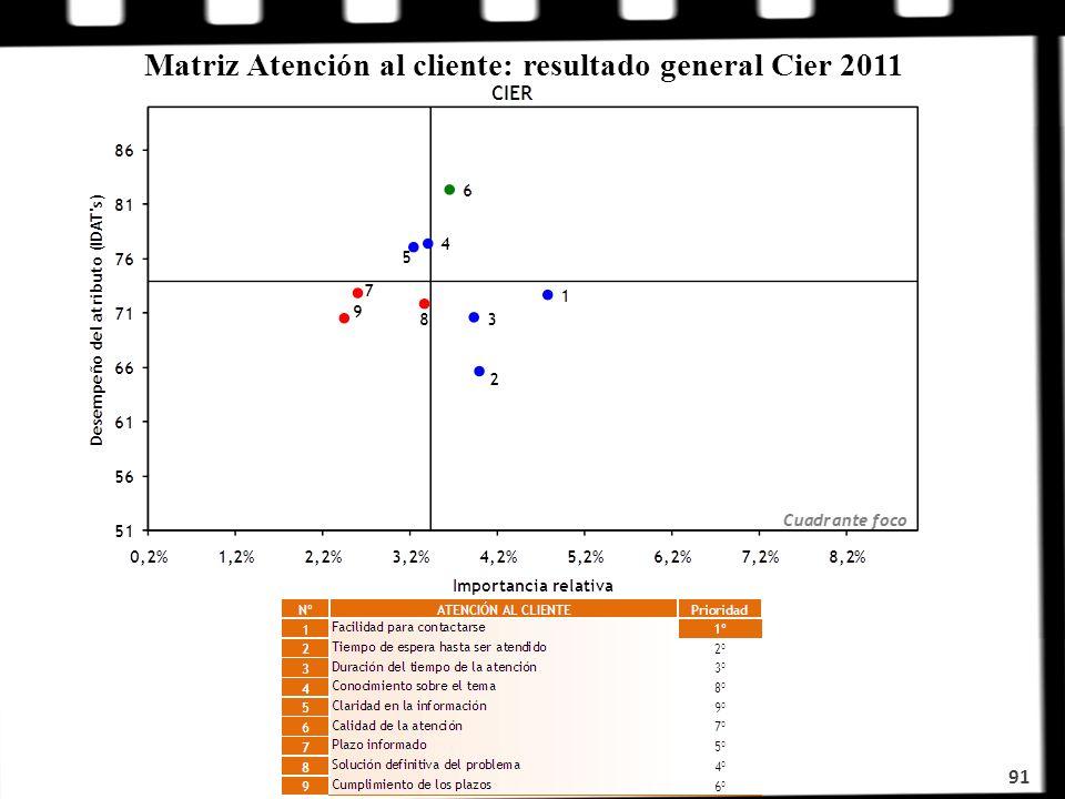 Matriz Atención al cliente: resultado general Cier 2011