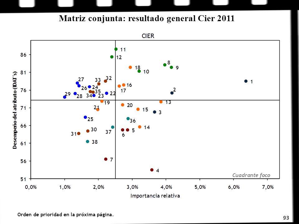 Matriz conjunta: resultado general Cier 2011