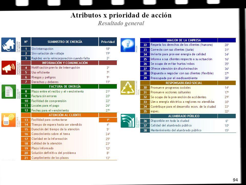 Atributos x prioridad de acción Resultado general