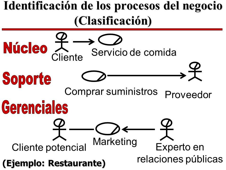 Identificación de los procesos del negocio (Clasificación)