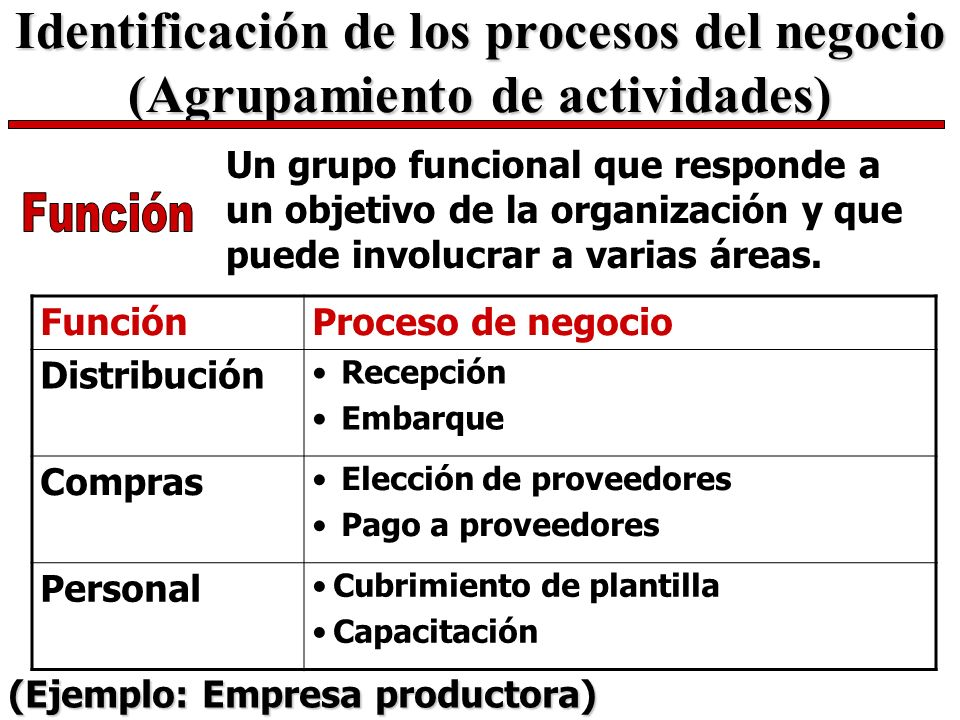 Identificación de los procesos del negocio (Agrupamiento de actividades)