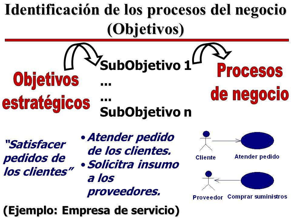 Identificación de los procesos del negocio (Objetivos)
