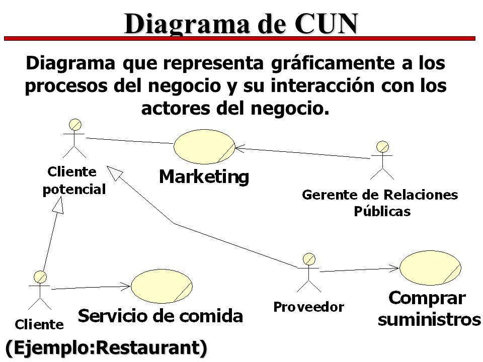 Diagrama de CUN Diagrama que representa gráficamente a los procesos del negocio y su interacción con los actores del negocio.