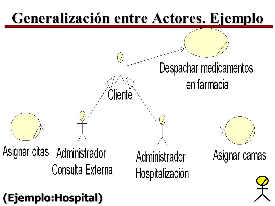 Generalización entre Actores. Ejemplo