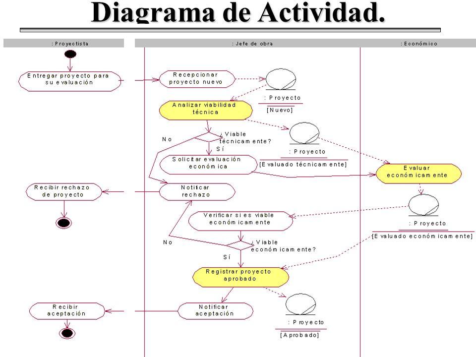 Diagrama de Actividad.