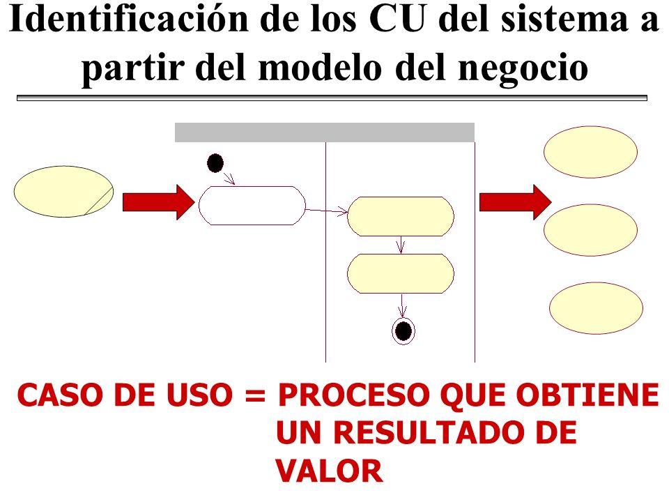 Identificación de los CU del sistema a partir del modelo del negocio
