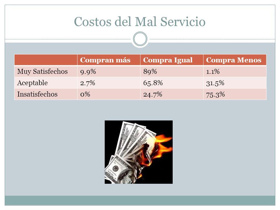 Costos del Mal Servicio
