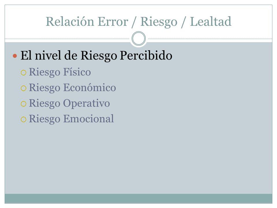 Relación Error / Riesgo / Lealtad