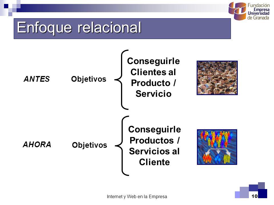 Enfoque relacional Conseguirle Clientes al Producto / Servicio