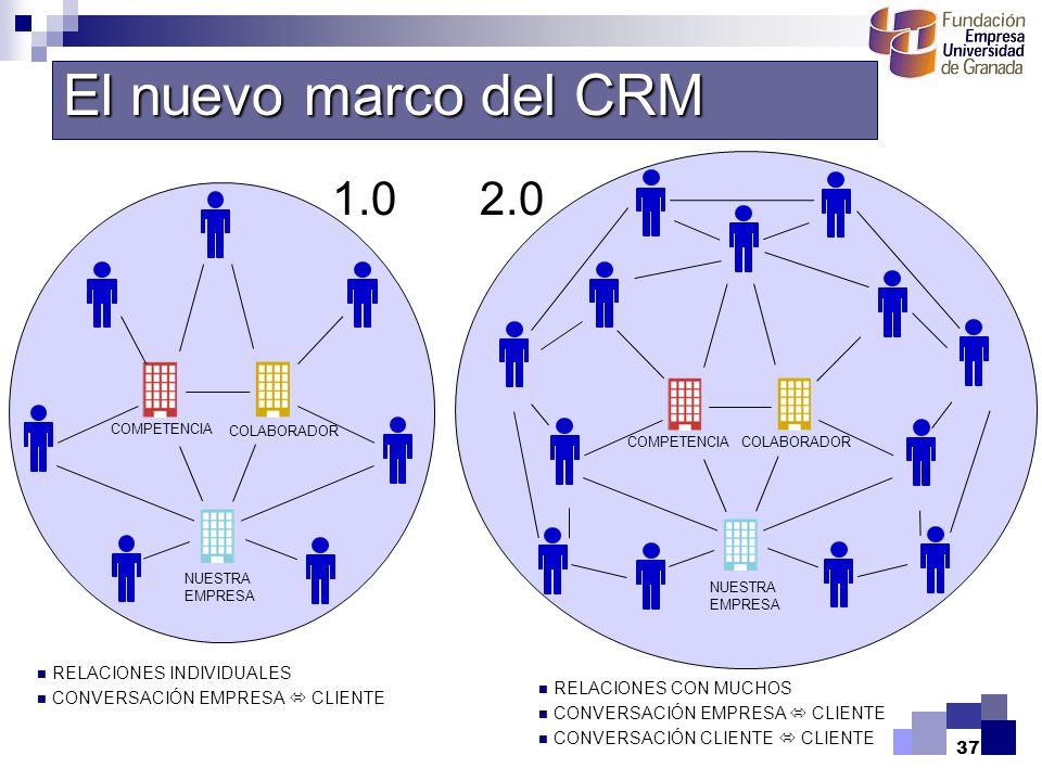 El nuevo marco del CRM 1.0. 2.0. COMPETENCIA. COLABORADOR. COMPETENCIA. COLABORADOR.