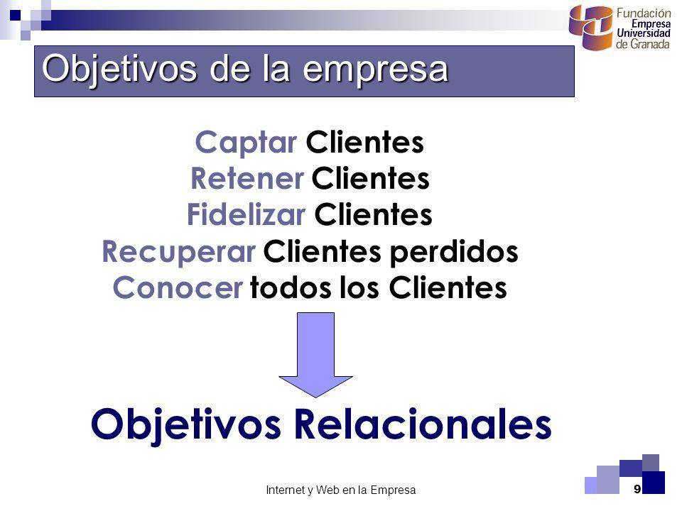 Objetivos Relacionales