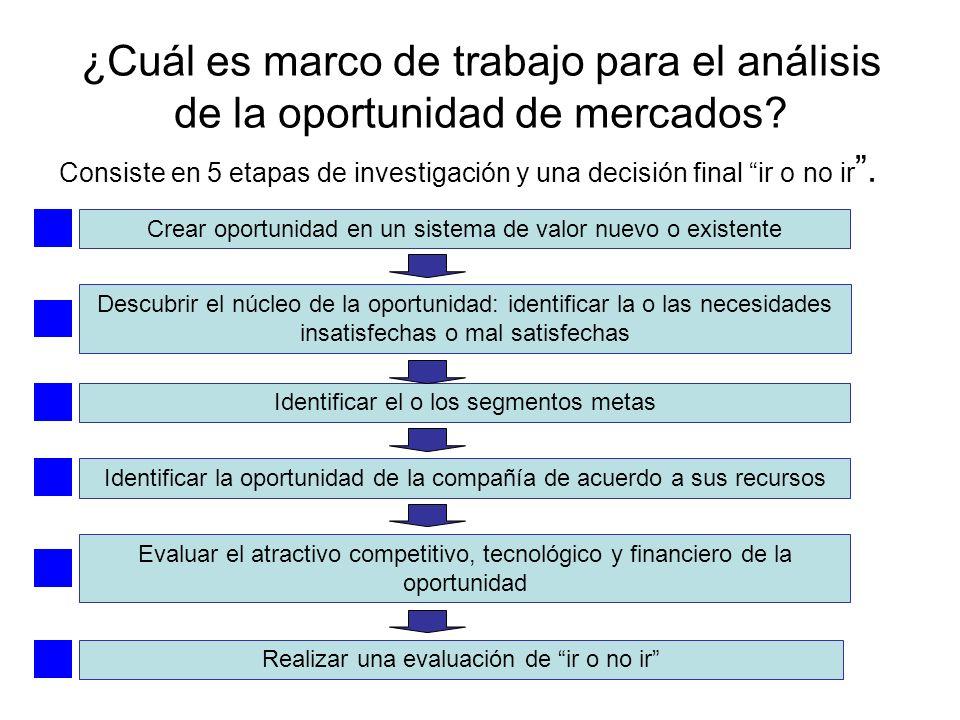 ¿Cuál es marco de trabajo para el análisis de la oportunidad de mercados