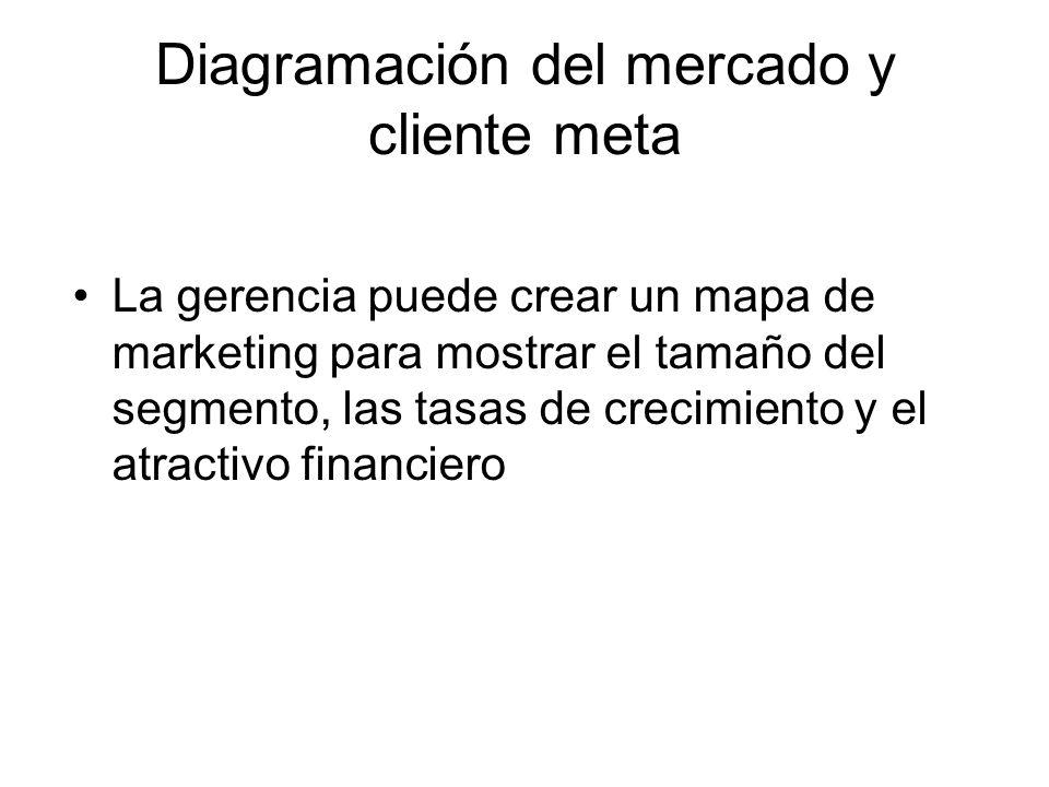 Diagramación del mercado y cliente meta