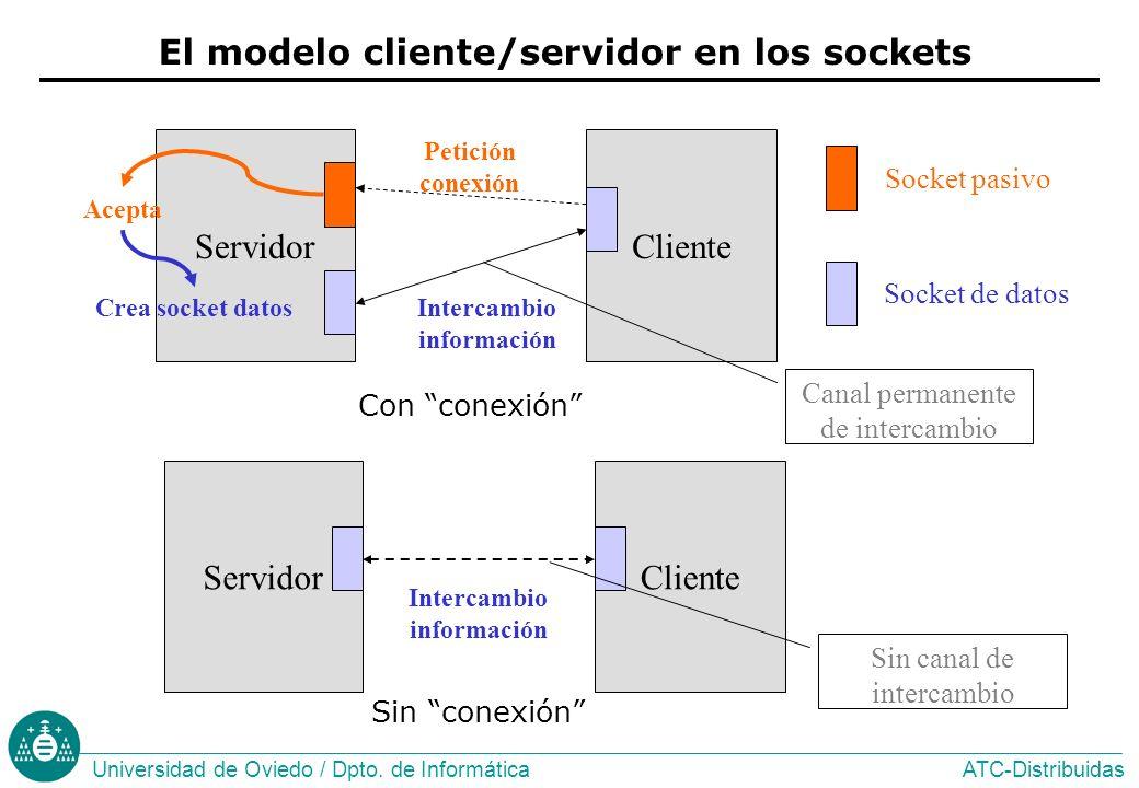El modelo cliente/servidor en los sockets