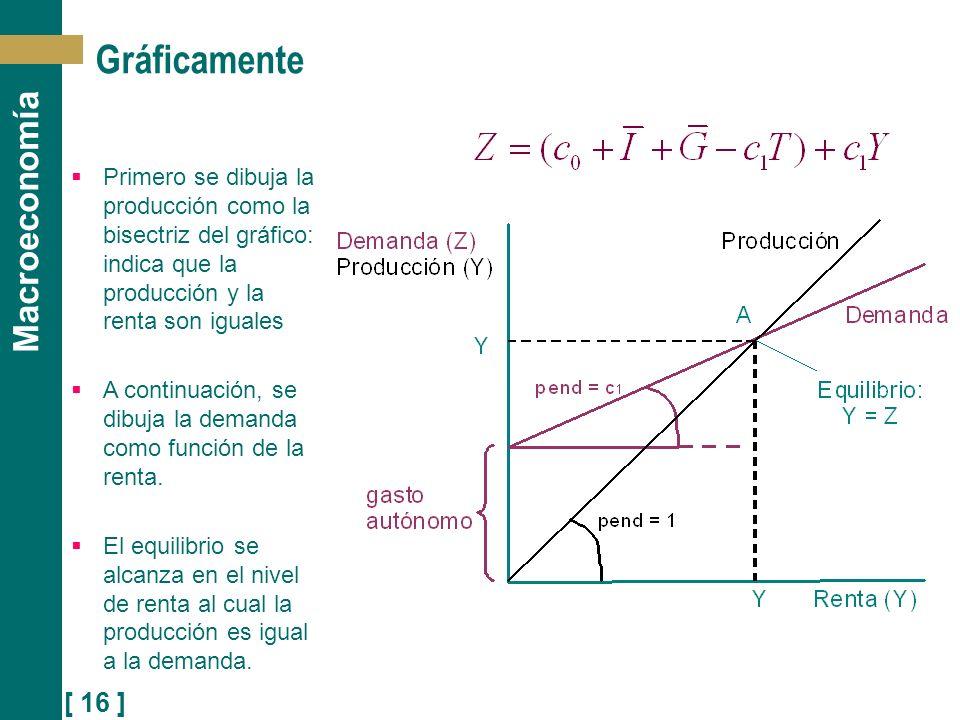 Gráficamente Primero se dibuja la producción como la bisectriz del gráfico: indica que la producción y la renta son iguales.