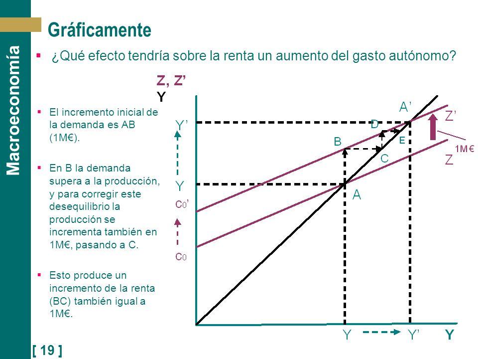 Gráficamente ¿Qué efecto tendría sobre la renta un aumento del gasto autónomo El incremento inicial de la demanda es AB (1M€).